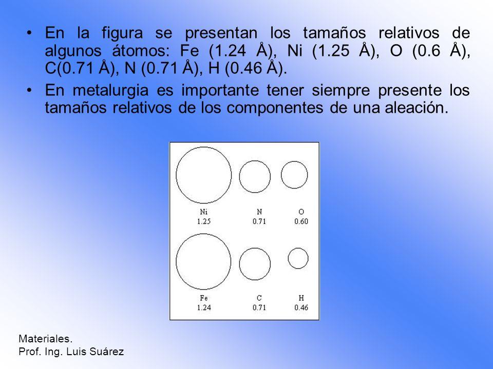 En la figura se presentan los tamaños relativos de algunos átomos: Fe (1.24 Å), Ni (1.25 Å), O (0.6 Å), C(0.71 Å), N (0.71 Å), H (0.46 Å).