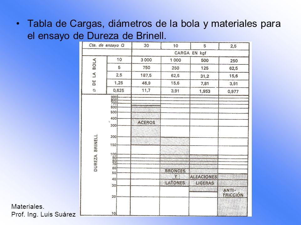 Tabla de Cargas, diámetros de la bola y materiales para el ensayo de Dureza de Brinell.