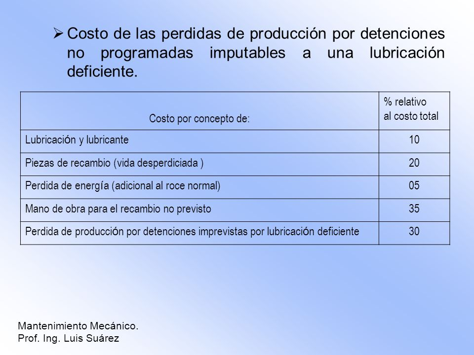 Costo de las perdidas de producción por detenciones no programadas imputables a una lubricación deficiente.