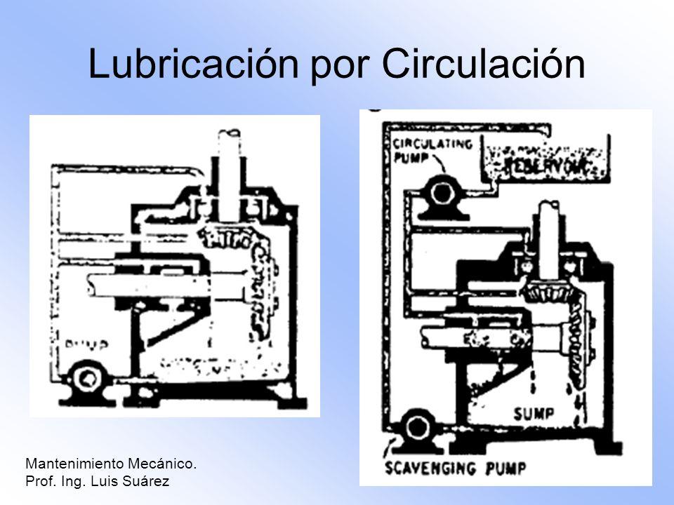 Lubricación por Circulación
