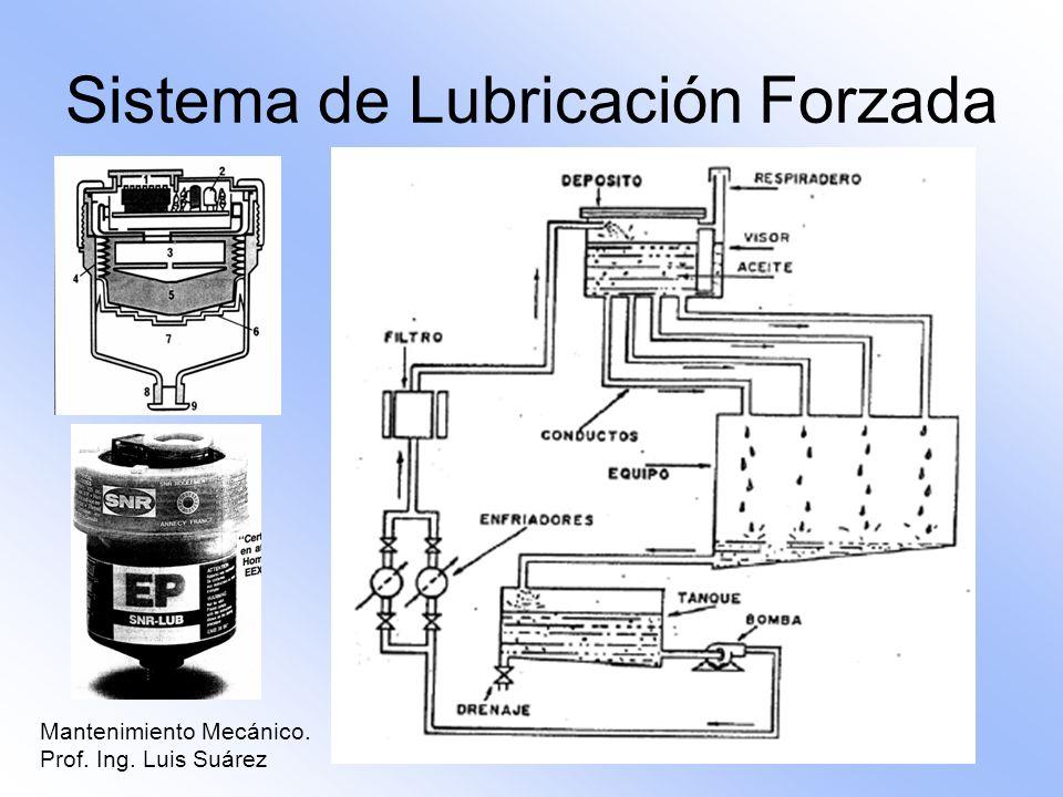 Sistema de Lubricación Forzada