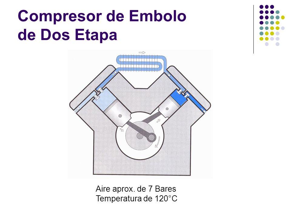 Compresor de Embolo de Dos Etapa