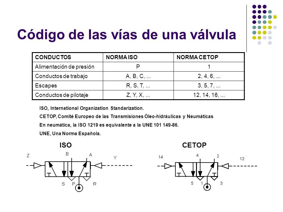 Código de las vías de una válvula