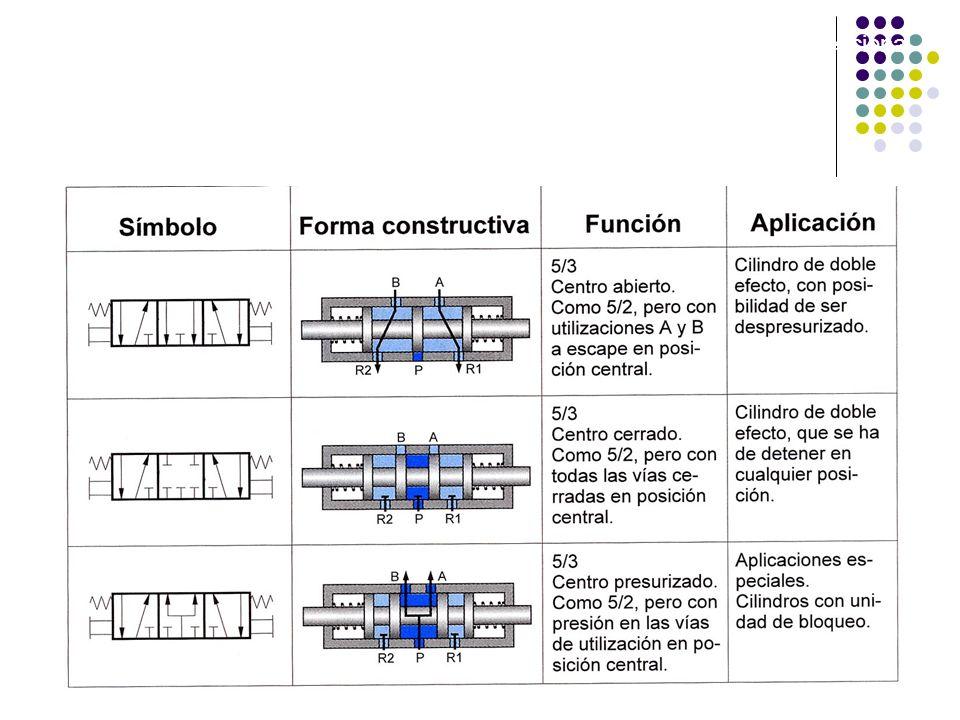 Válvulas de control direccional
