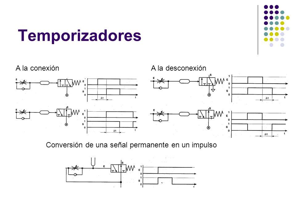 Temporizadores A la conexión A la desconexión
