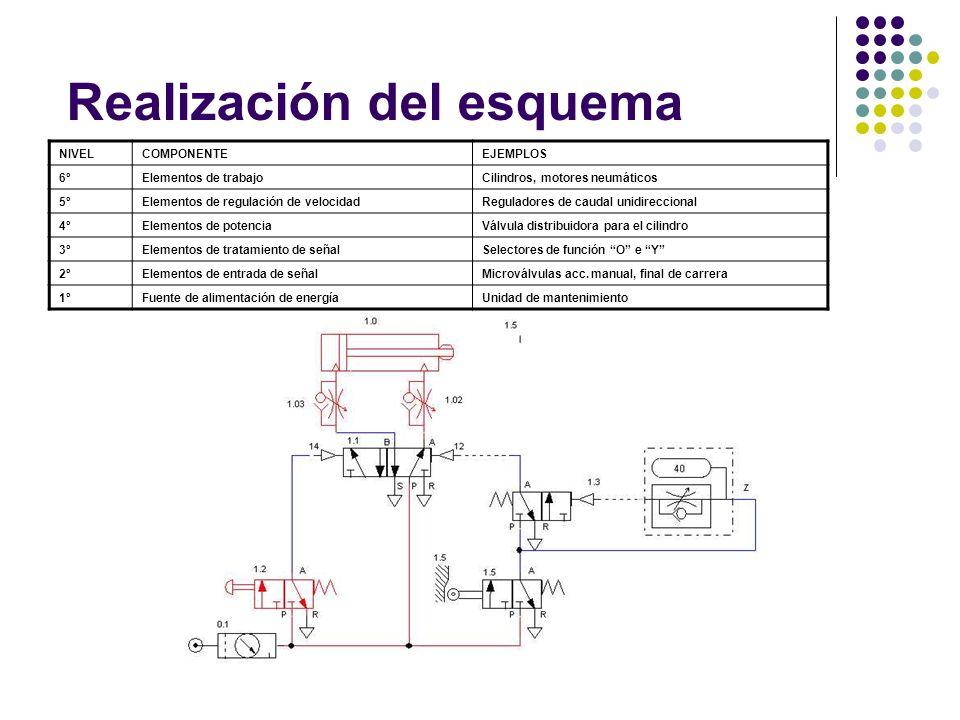 Realización del esquema
