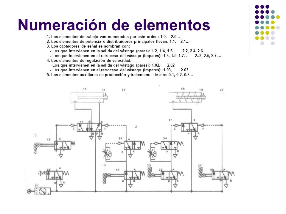 Numeración de elementos