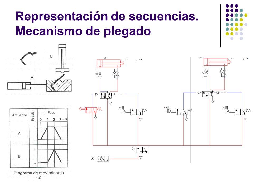 Representación de secuencias. Mecanismo de plegado