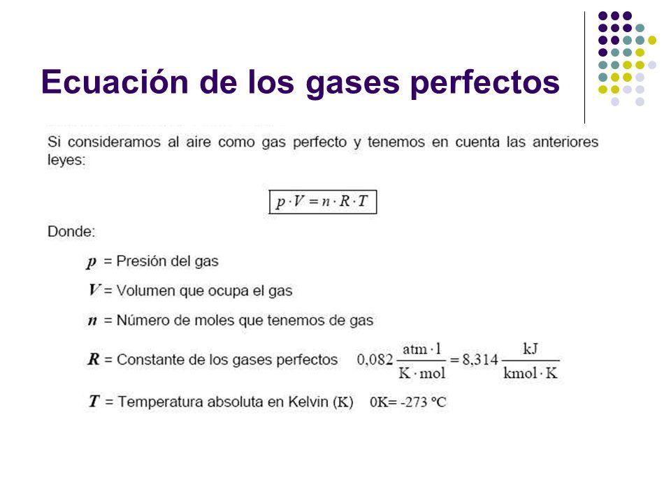 Ecuación de los gases perfectos