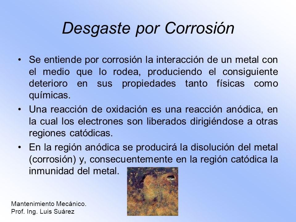 Desgaste por Corrosión