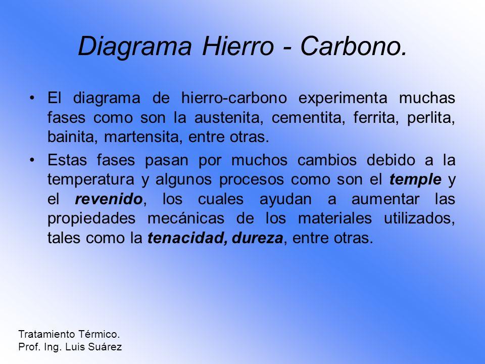 Diagrama Hierro - Carbono.