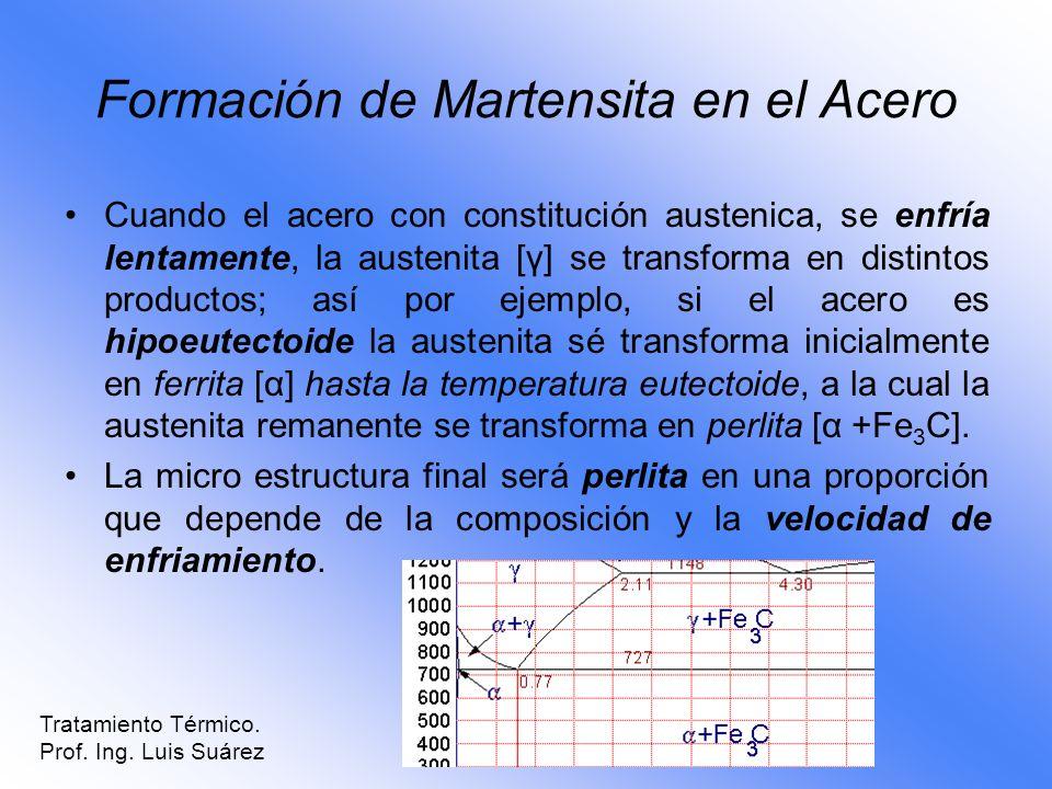 Formación de Martensita en el Acero