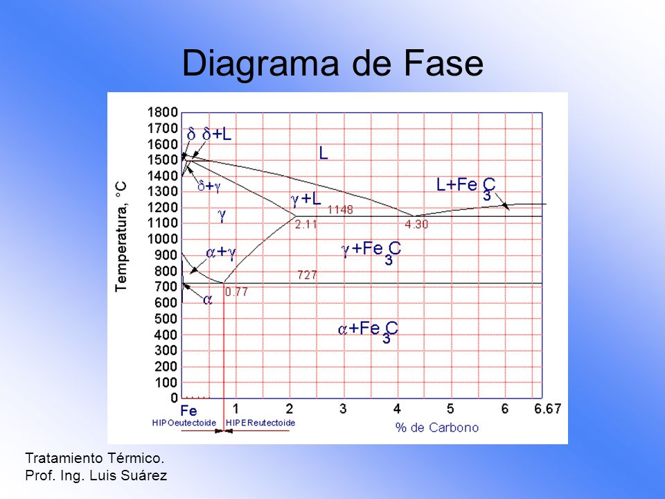 Diagrama de Fase Tratamiento Térmico. Prof. Ing. Luis Suárez
