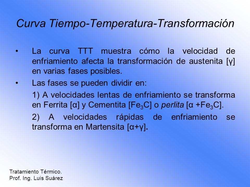 Curva Tiempo-Temperatura-Transformación