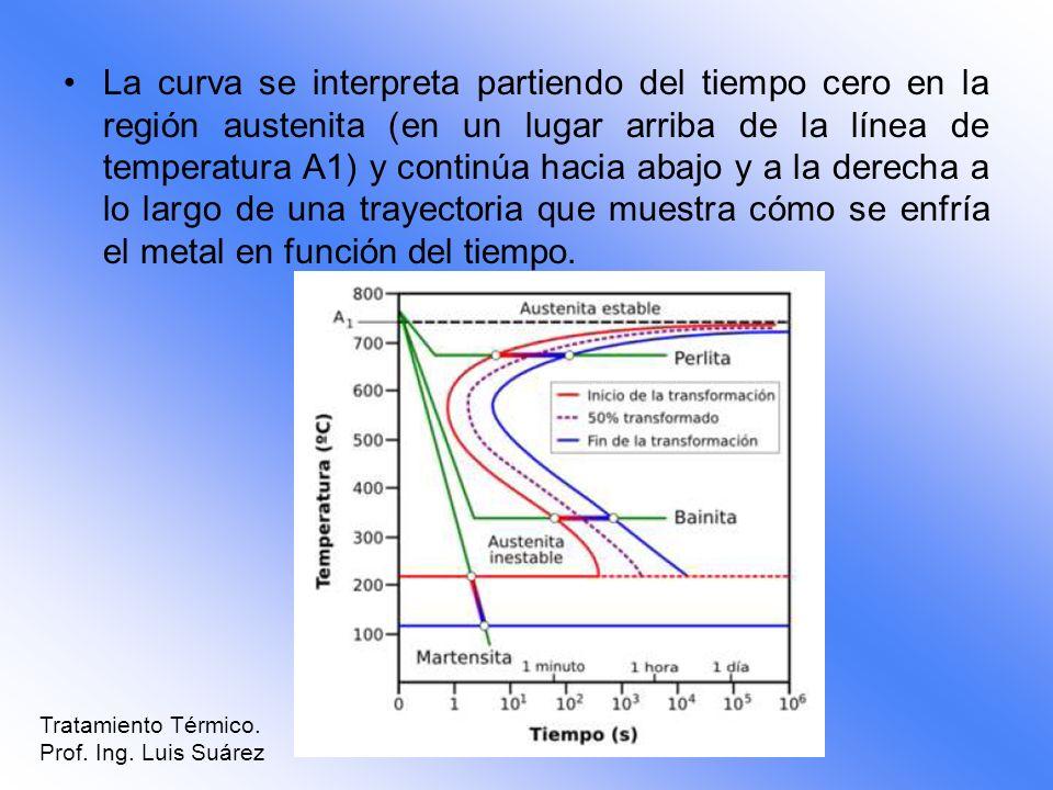 La curva se interpreta partiendo del tiempo cero en la región austenita (en un lugar arriba de la línea de temperatura A1) y continúa hacia abajo y a la derecha a lo largo de una trayectoria que muestra cómo se enfría el metal en función del tiempo.
