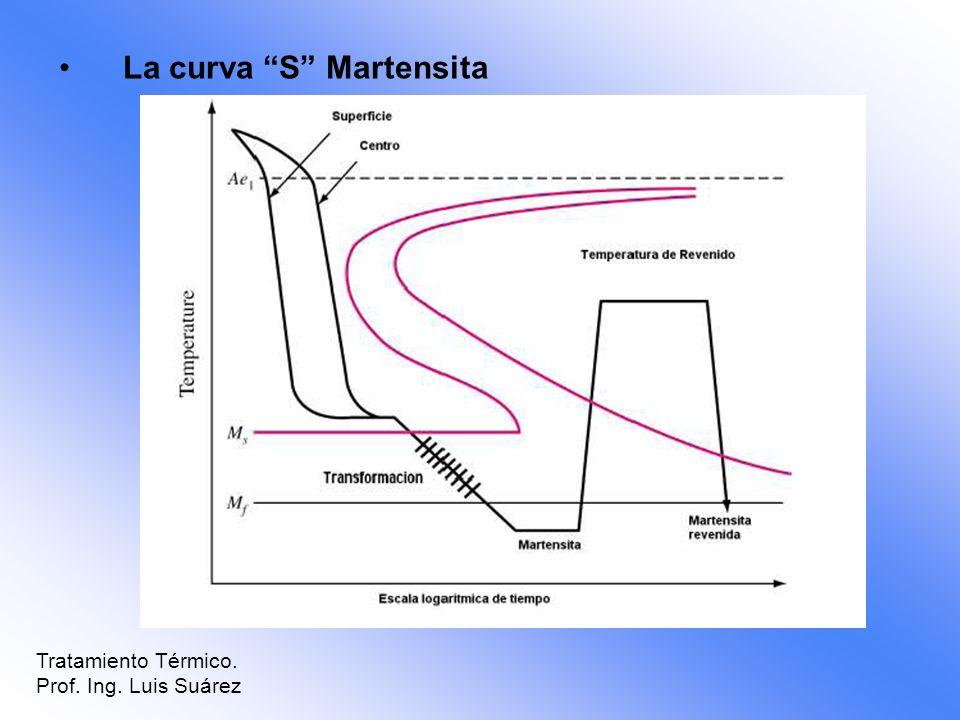 La curva S Martensita