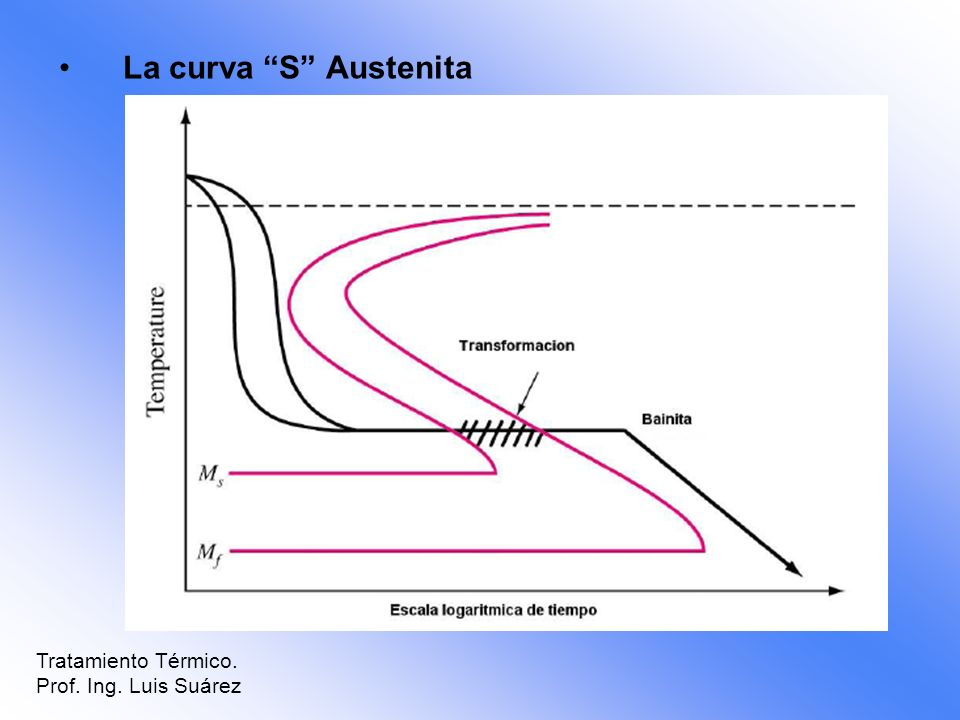 La curva S Austenita Tratamiento Térmico. Prof. Ing. Luis Suárez