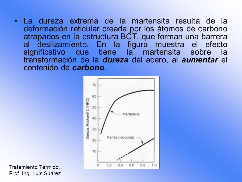 La dureza extrema de la martensita resulta de la deformación reticular creada por los átomos de carbono atrapados en la estructura BCT, que forman una barrera al deslizamiento. En la figura muestra el efecto significativo que tiene la martensita sobre la transformación de la dureza del acero, al aumentar el contenido de carbono.