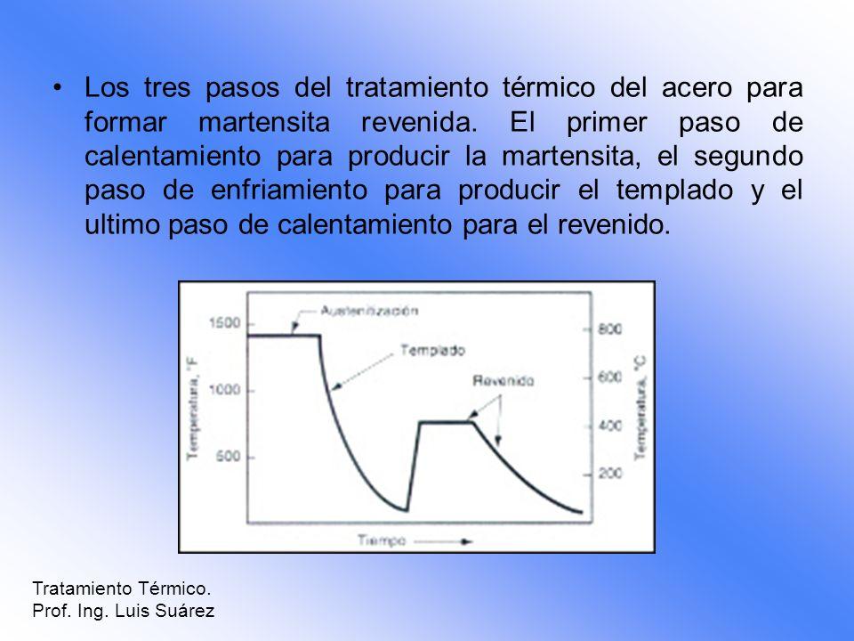 Los tres pasos del tratamiento térmico del acero para formar martensita revenida. El primer paso de calentamiento para producir la martensita, el segundo paso de enfriamiento para producir el templado y el ultimo paso de calentamiento para el revenido.