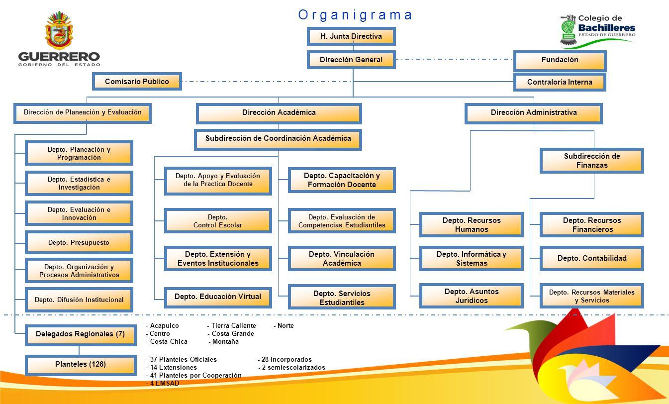 O r g a n i g r a m a H. Junta Directiva Dirección General Fundación