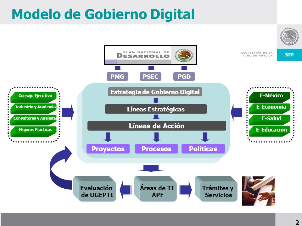Modelo de Gobierno Digital