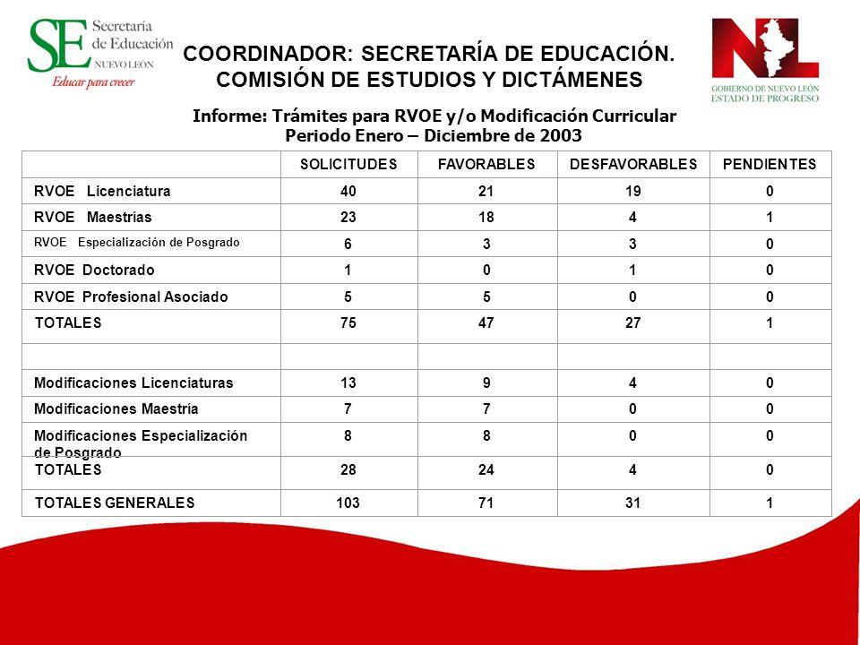 COORDINADOR: SECRETARÍA DE EDUCACIÓN.