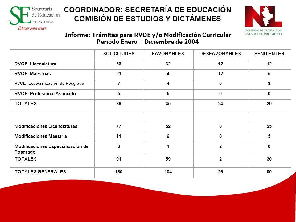 COORDINADOR: SECRETARÍA DE EDUCACIÓN COMISIÓN DE ESTUDIOS Y DICTÁMENES