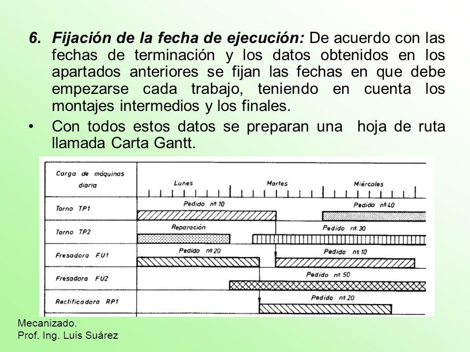 Fijación de la fecha de ejecución: De acuerdo con las fechas de terminación y los datos obtenidos en los apartados anteriores se fijan las fechas en que debe empezarse cada trabajo, teniendo en cuenta los montajes intermedios y los finales.