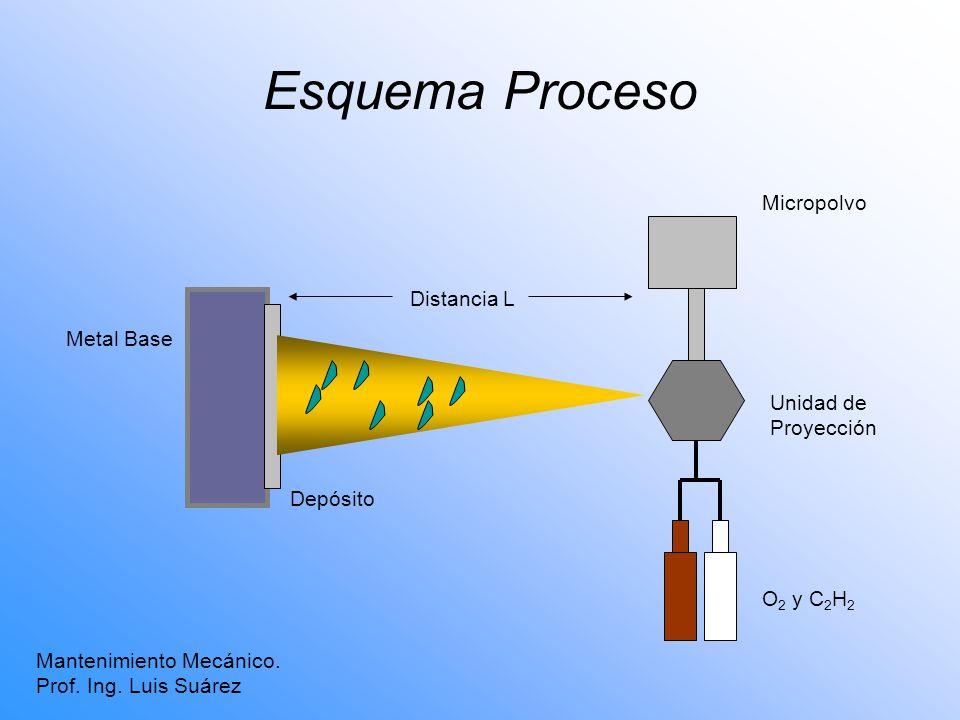 Esquema Proceso Micropolvo Distancia L Metal Base Unidad de Proyección