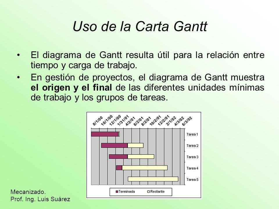 Uso de la Carta GanttEl diagrama de Gantt resulta útil para la relación entre tiempo y carga de trabajo.