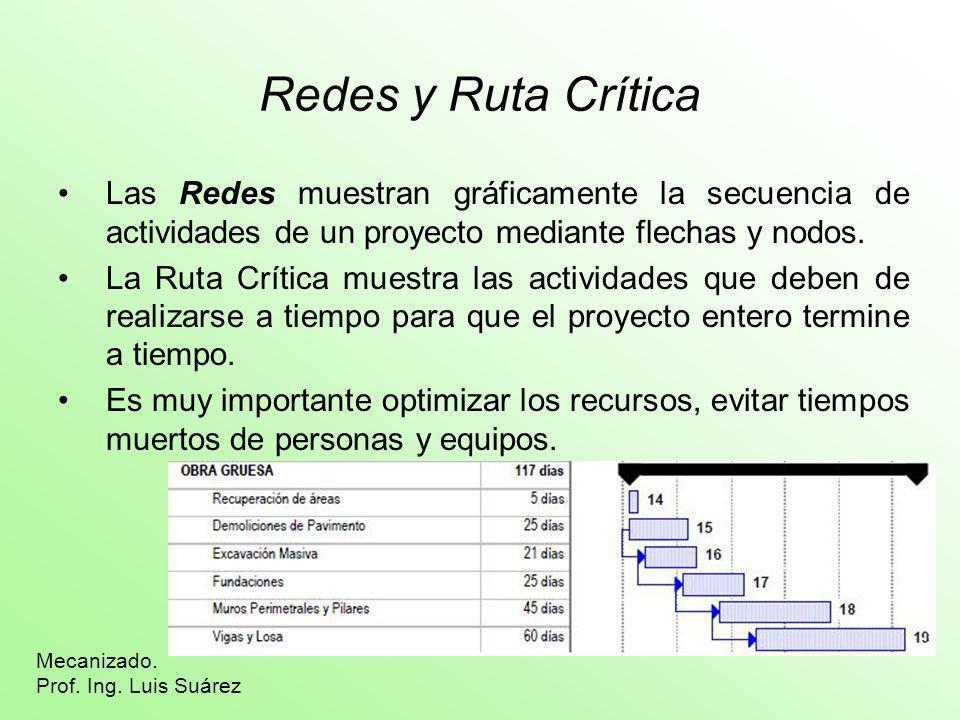 Redes y Ruta Crítica Las Redes muestran gráficamente la secuencia de actividades de un proyecto mediante flechas y nodos.