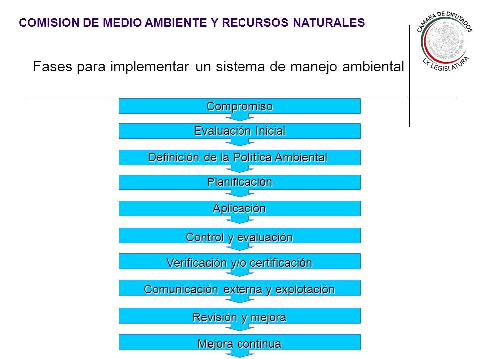 Fases para implementar un sistema de manejo ambiental