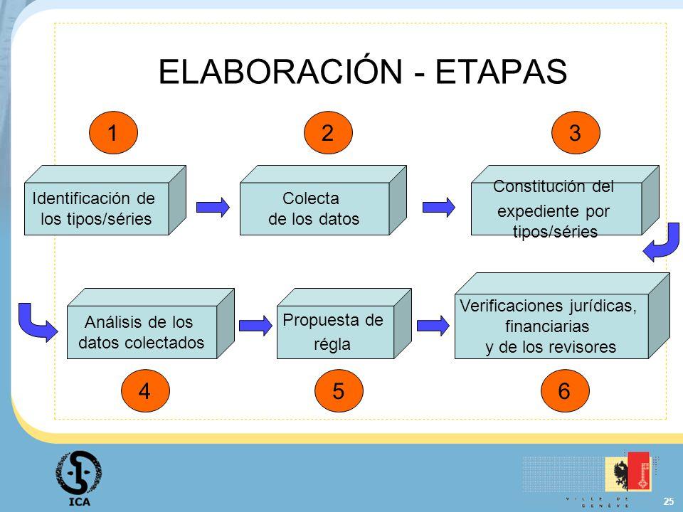 ELABORACIÓN - ETAPAS 1 2 3 4 5 6 Identificación de los tipos/séries