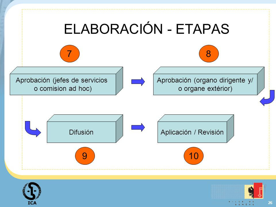 ELABORACIÓN - ETAPAS 7. 8. Aprobación (jefes de servicios o comision ad hoc) Aprobación (organo dirigente y/ o organe extérior)