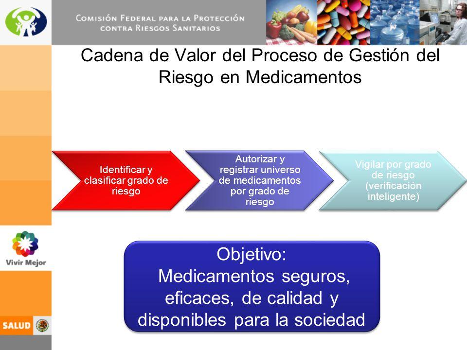 Cadena de Valor del Proceso de Gestión del Riesgo en Medicamentos