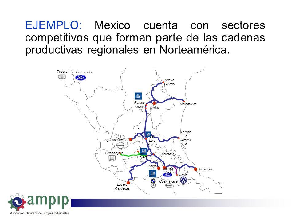 EJEMPLO: Mexico cuenta con sectores competitivos que forman parte de las cadenas productivas regionales en Norteamérica.