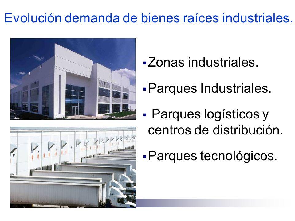 Evolución demanda de bienes raíces industriales.