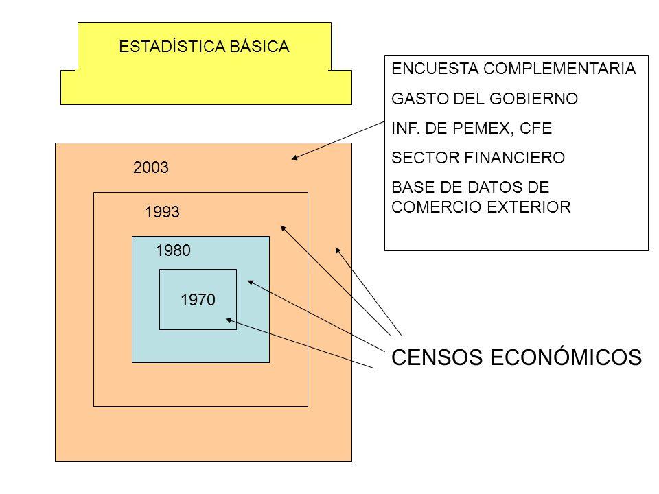 CENSOS ECONÓMICOS ESTADÍSTICA BÁSICA ENCUESTA COMPLEMENTARIA