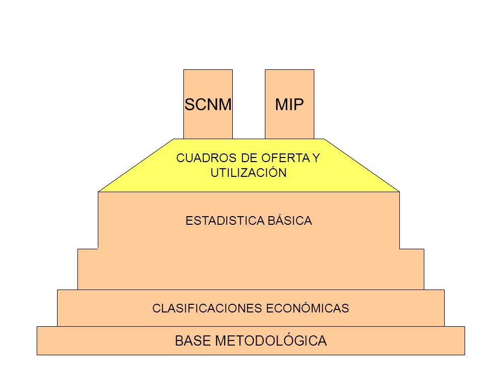 CLASIFICACIONES ECONÓMICAS