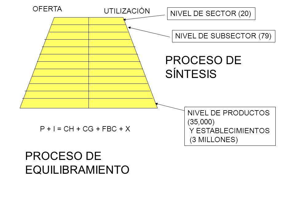 PROCESO DE EQUILIBRAMIENTO