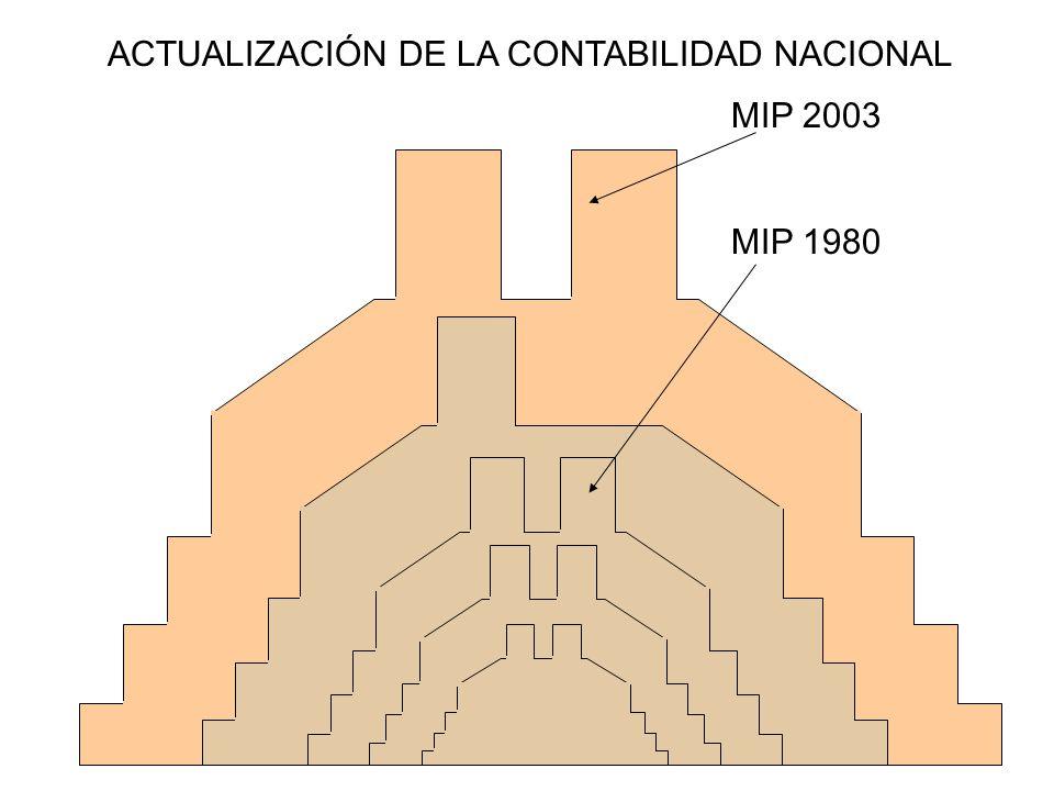 ACTUALIZACIÓN DE LA CONTABILIDAD NACIONAL