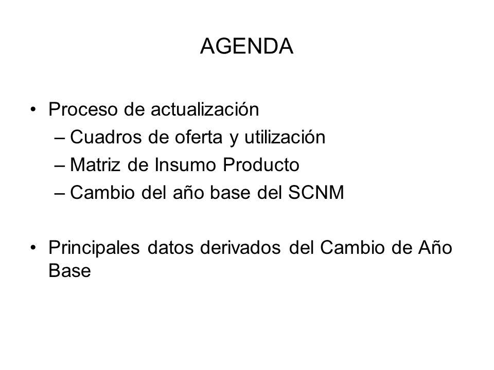 AGENDA Proceso de actualización Cuadros de oferta y utilización