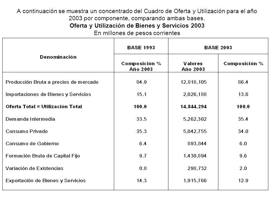 A continuación se muestra un concentrado del Cuadro de Oferta y Utilización para el año 2003 por componente, comparando ambas bases. Oferta y Utilización de Bienes y Servicios 2003 En millones de pesos corrientes
