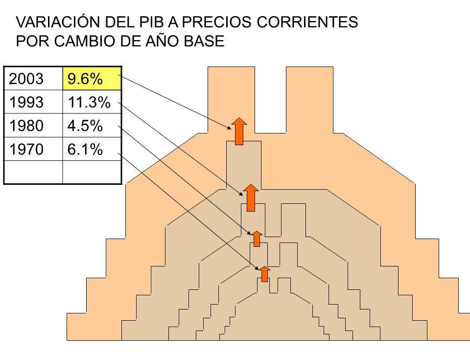 VARIACIÓN DEL PIB A PRECIOS CORRIENTES