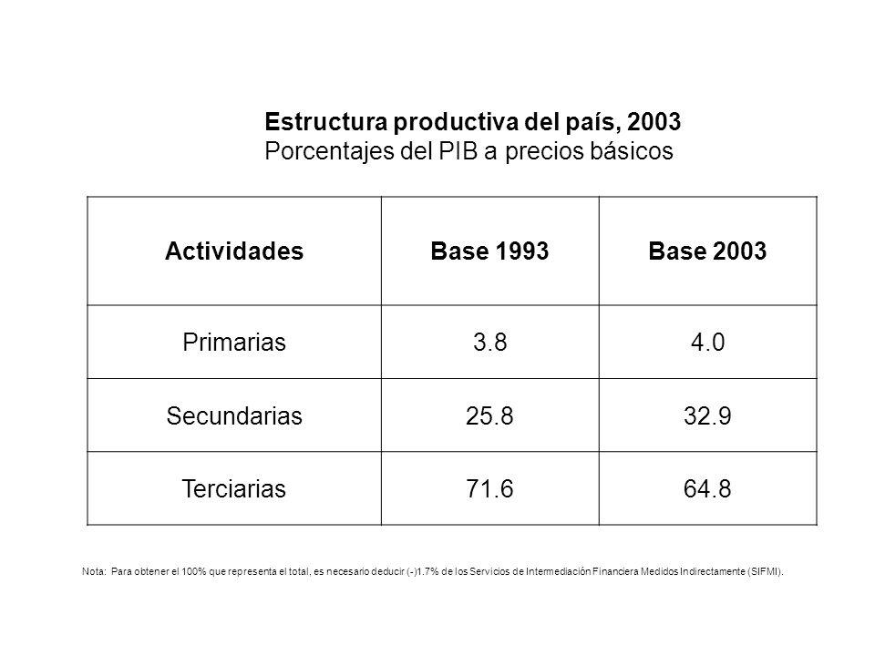 Estructura productiva del país, 2003