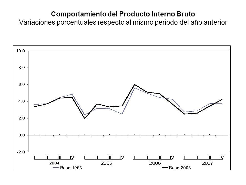 Comportamiento del Producto Interno Bruto Variaciones porcentuales respecto al mismo periodo del año anterior