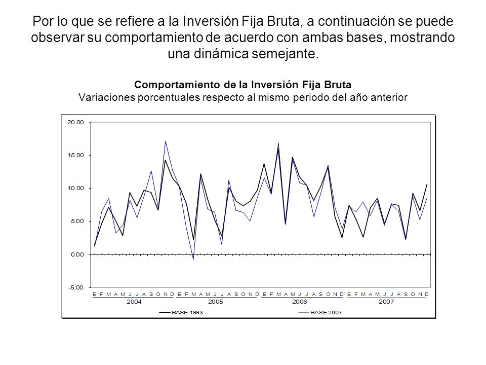 Por lo que se refiere a la Inversión Fija Bruta, a continuación se puede observar su comportamiento de acuerdo con ambas bases, mostrando una dinámica semejante. Comportamiento de la Inversión Fija Bruta Variaciones porcentuales respecto al mismo periodo del año anterior