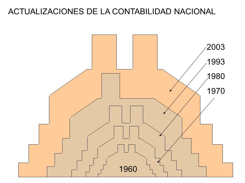 ACTUALIZACIONES DE LA CONTABILIDAD NACIONAL