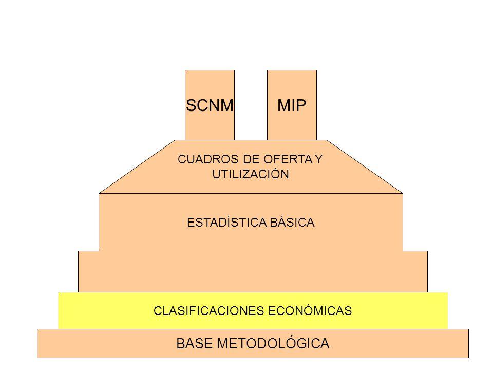 SCNM MIP BASE METODOLÓGICA CUADROS DE OFERTA Y UTILIZACIÓN