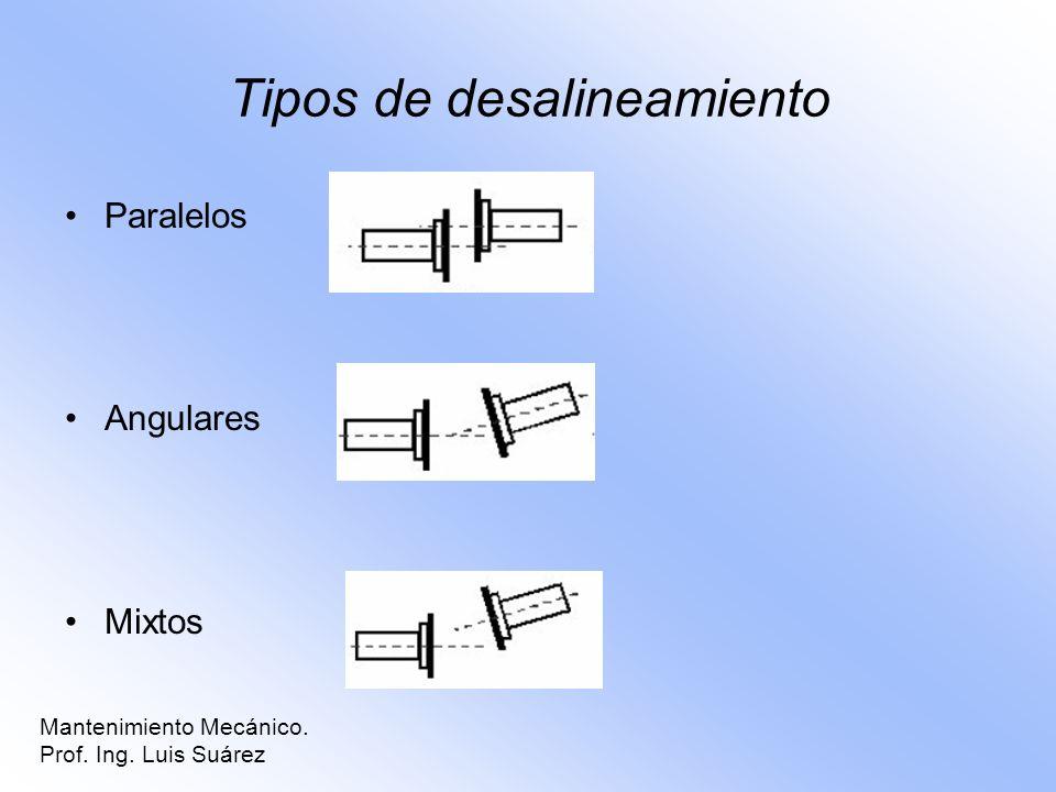 Tipos de desalineamiento